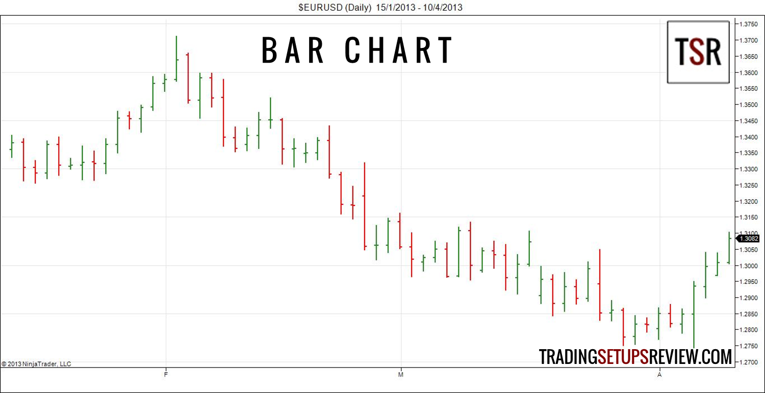 3 Types of Price Charts  Trading Setups Review