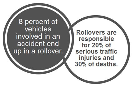 Rollover Accident Investigation | The Law Offices of Sean M. Cleary