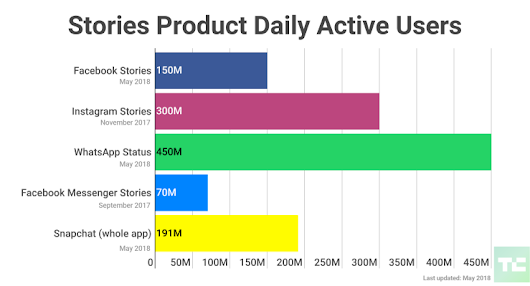 Facebook Stories reveals 150M daily viewers and here come ads – TechCrunch