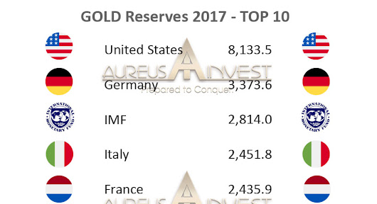 GOLD reserves 2017 – TOP 10