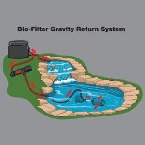 bio-filter system