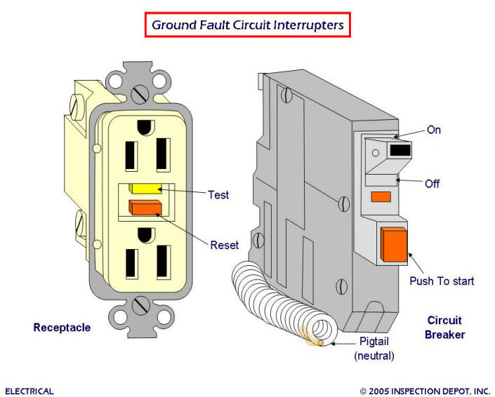 Problem Wiring Gfci Outlet To Afci Breaker Manual Guide