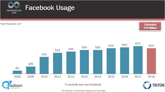 Facebook Usage Down in the US, New Study Finds | WebRanking