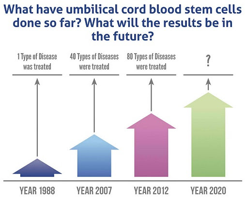 Image result for cord blood banking pros and cons