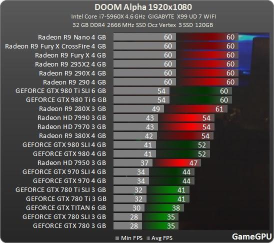 DOOM Alpha GPUs (1)