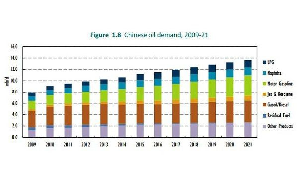 A table showing the Chinese oil demand