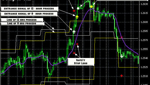 Forex Sniper Pro - Trading System - High Precision - Sniper Accurate! - THE FOREX STORE