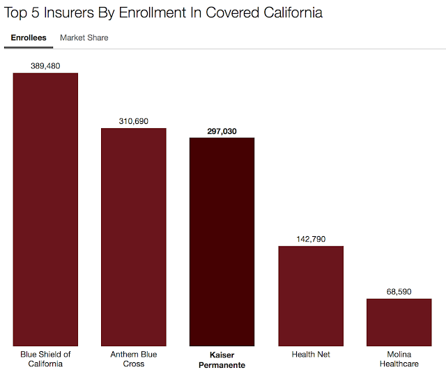 Blue Shield Tops Covered CA Enrollments