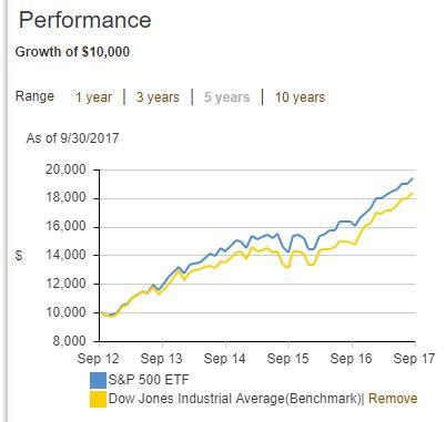 How To Become An Average Investor - Vanguard S&P 500 ETF (NYSEARCA:VOO) | Seeking Alpha