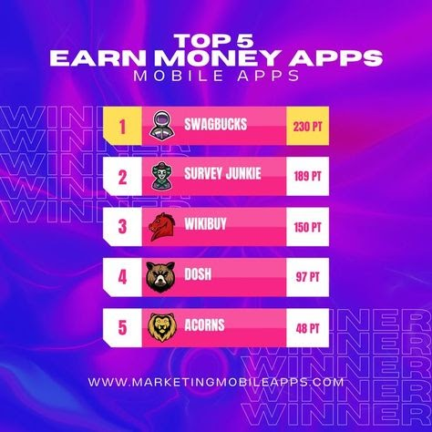 Mobile Apps Marketing - Top 5 Money Making Apps 2021