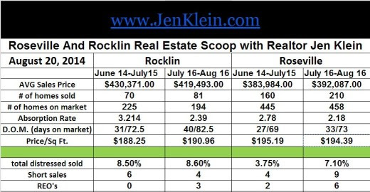 Roseville And Rocklin Real Estate Scoop July 16-Aug 16