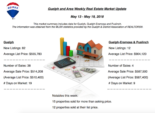 Guelph and Area Weekly Real Estate Market Update - May 13 - May 19, 2018