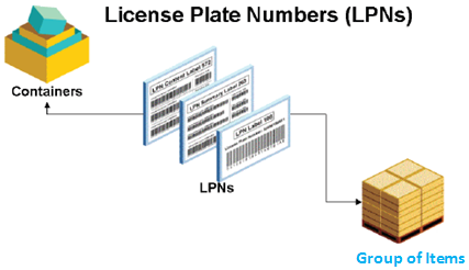 technologies knowledge hub license plate numbers lpns