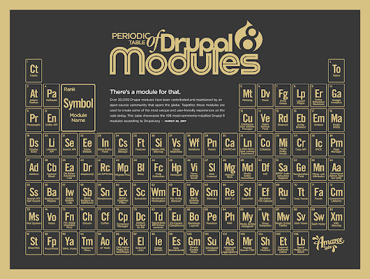 Periodic Table of Drupal 8 Modules | Amazee Labs Drupal Development and Web Design Zurich Austin Cape Town