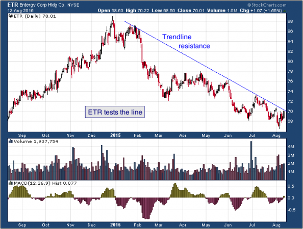 1-year chart of Entergy (NYSE: ETR)