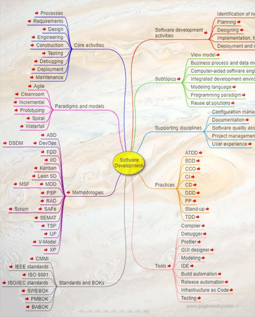 Software Development, Interactive Mind Map.