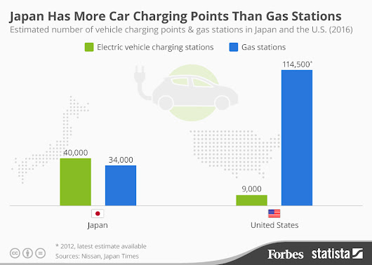 Japan now has more electric charging points than petrol stations