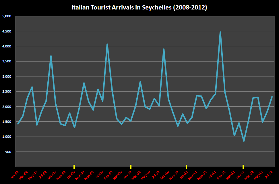 Italian Tourist Numbers in Seychelles [Click to Enlarge]