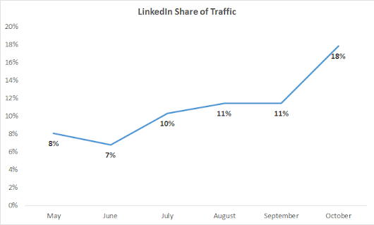 LinkedIn Case Study: Boost Your ROI in Just 15 Minutes a Day