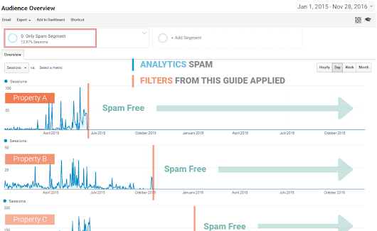 Ultimate Guide to Getting Rid of the Spam in Google Analytics