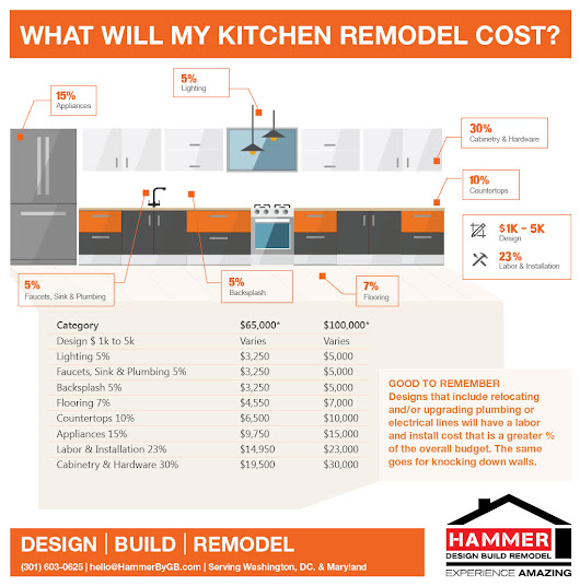 What Will Your Kitchen Remodel Cost? - Hammer Design Build