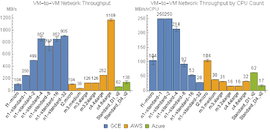 AWS S3 vs Google Cloud vs Azure: Cloud Storage Performance