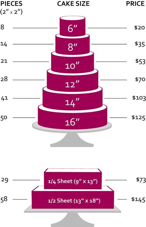 25  best ideas about Cake pricing on Pinterest   Cake