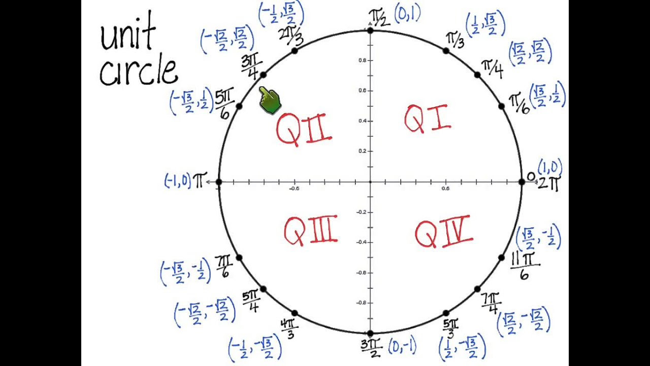 unit circle radian and coordinate points - YouTube