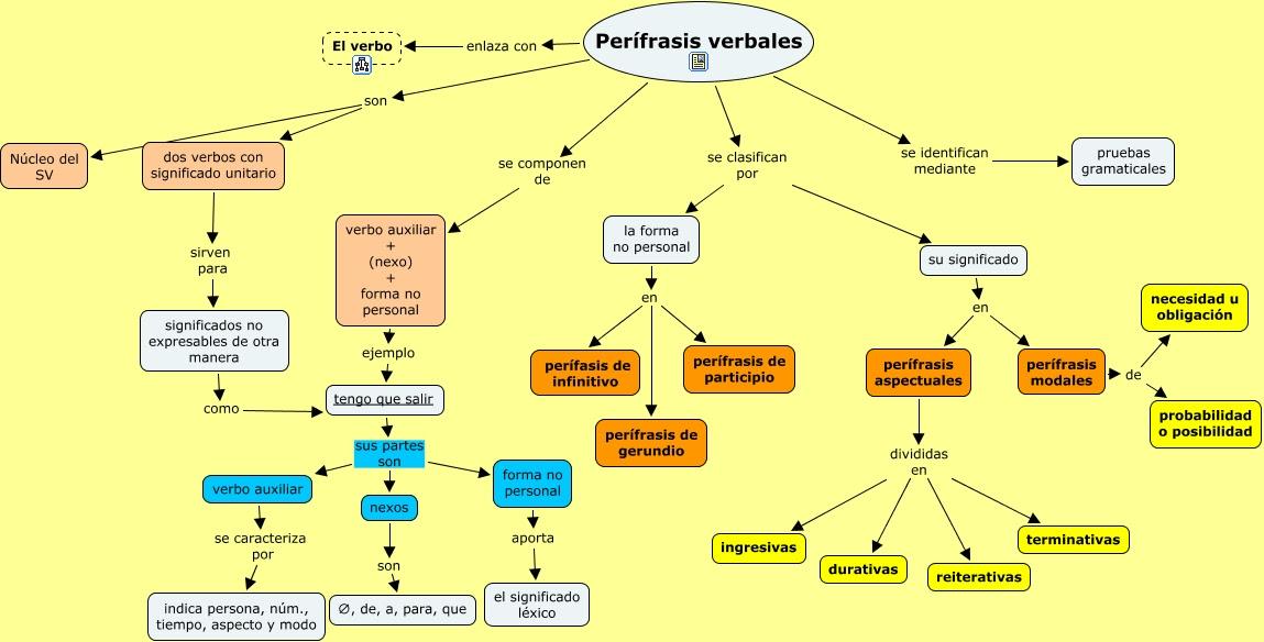 estructura de los tiempos verbales en ingles pdf