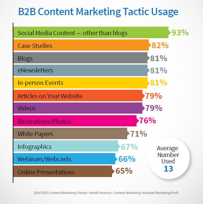 2016-CMI-B2B-Trends-Video-Marketing