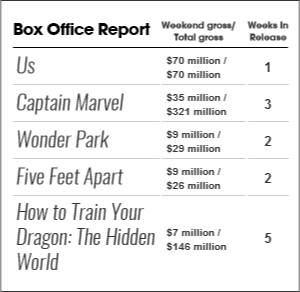 Rotten Tomatoes Box Office Report