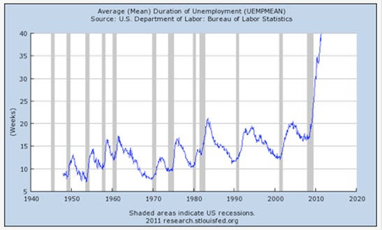 It now takes the average unemployed worker in America about 40 weeks to find a new job.  Just check out this chart...
