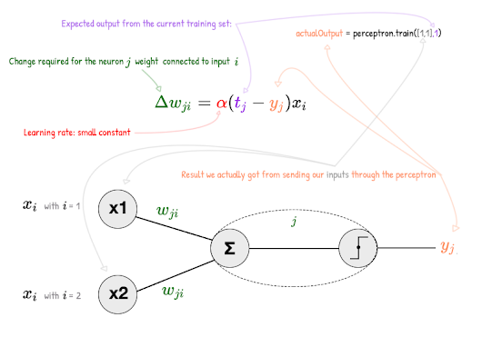Neural networks from scratch for Javascript linguists (Part1 — The Perceptron)