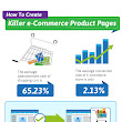 How to Create Effective E-commerce Product Pages [Infographic]