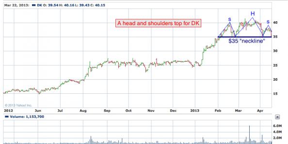 1-year chart of DK (Delek US Holdings, Inc)