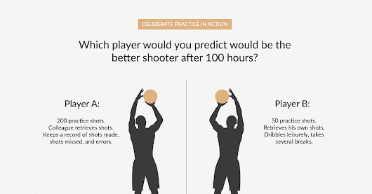 The Beginner's Guide to Deliberate Practice