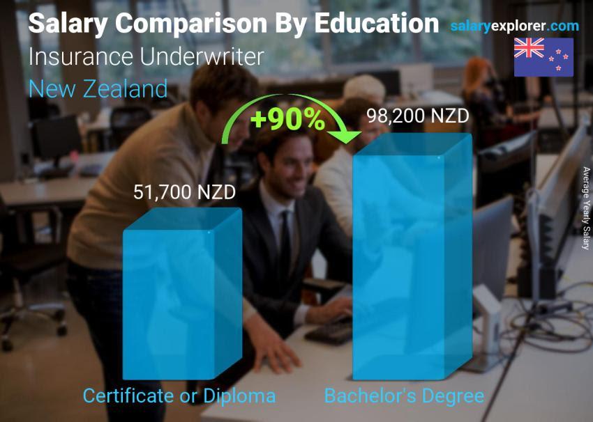 Insurance Underwriter Average Salary in New Zealand 2020 ...