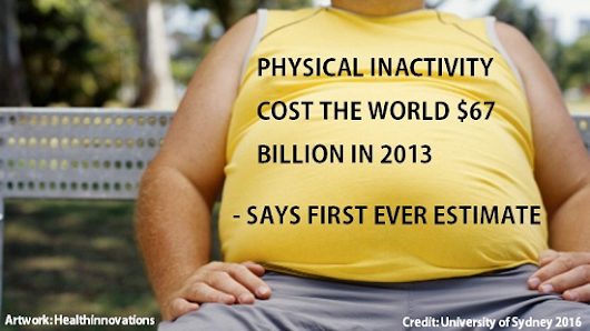 Physical inactivity cost the world $67 billion in 2013 says first ever estimate.