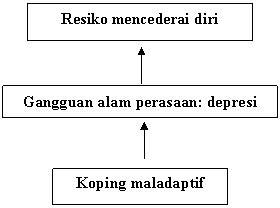 askep jiwa  pasien depresi emergency