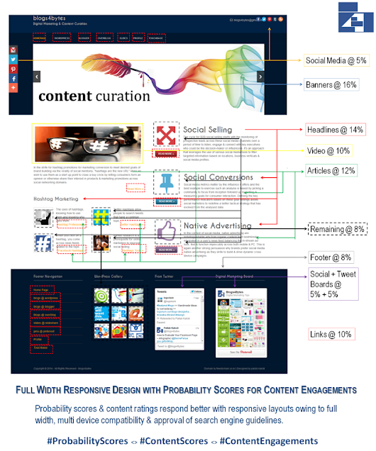 Full Width Responsive Designs with Probability Scores for Content Engagement