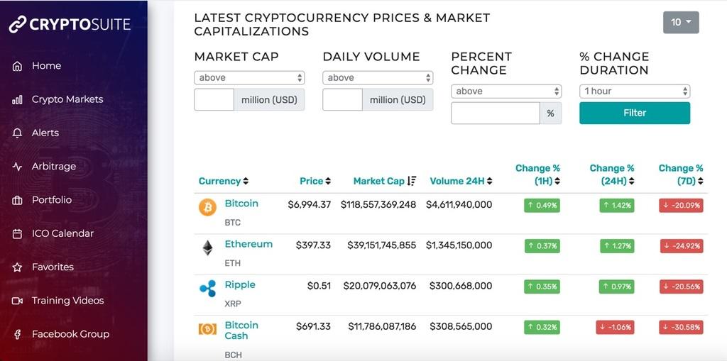 CryptoSuite Reviews