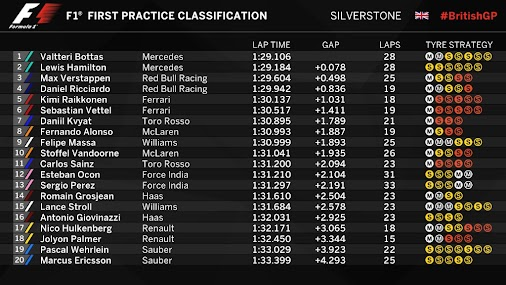 🏁 Provisional Classification #FP1 in Silverstone #BritishGP 🏁  #SauberF1Team #25YearsInF1 #Formula1...