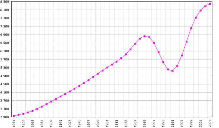 Curva demográfica de Ruanda
