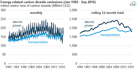 Power sector carbon dioxide emissions fall below transportation sector emissions - Today in Energy - U.S. Energy Information Administration (EIA)