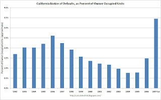 California Notice of Defaults (NODs)