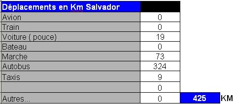 distance salvador