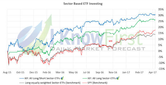 Stock Forecast Based On a Predictive Algorithm | I Know First |Sector Rotation Based Algorithmic Trading Strategies for Stocks and ETFs