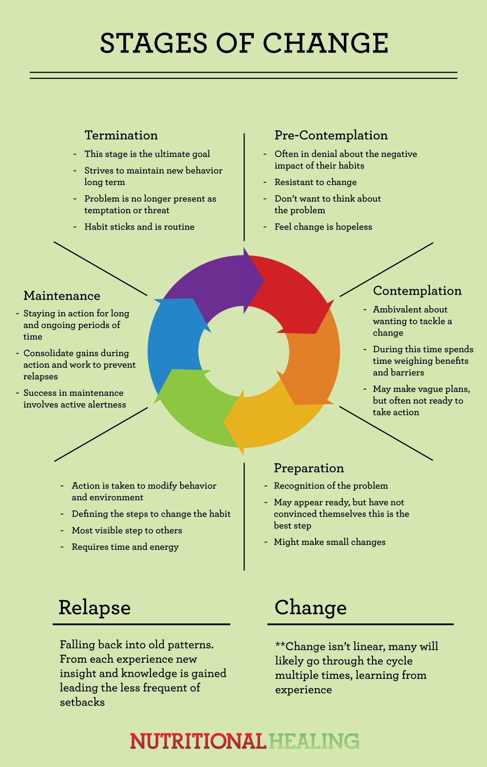 29 Stage Of Change Worksheet   Worksheet Database Source