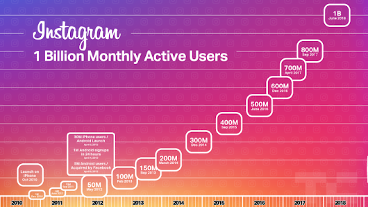 Instagram hits 1 billion monthly users, up from 800M in September – TechCrunch
