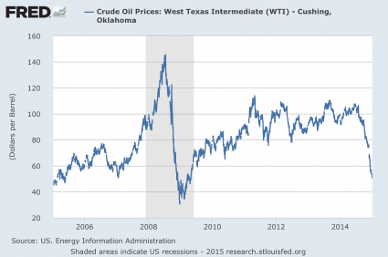 Price Of Oil Since 2006